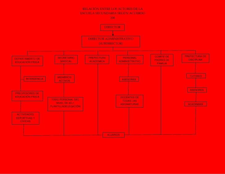ALUMNOSCOMITÉ DE PADRES DE FAMILIAACADEMIASTUTORESASESORESPREFECTURA DE DISCIPLINAPREFECTURA ACADEMICACAASESORESDOCENTES D...