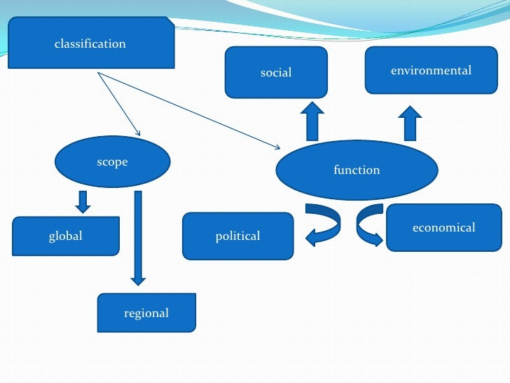 "international relations social power of Theories of international relations  balance-of-power politics2 following a discussion of classical realism, an examination of ""modern realism"" or ""neo."