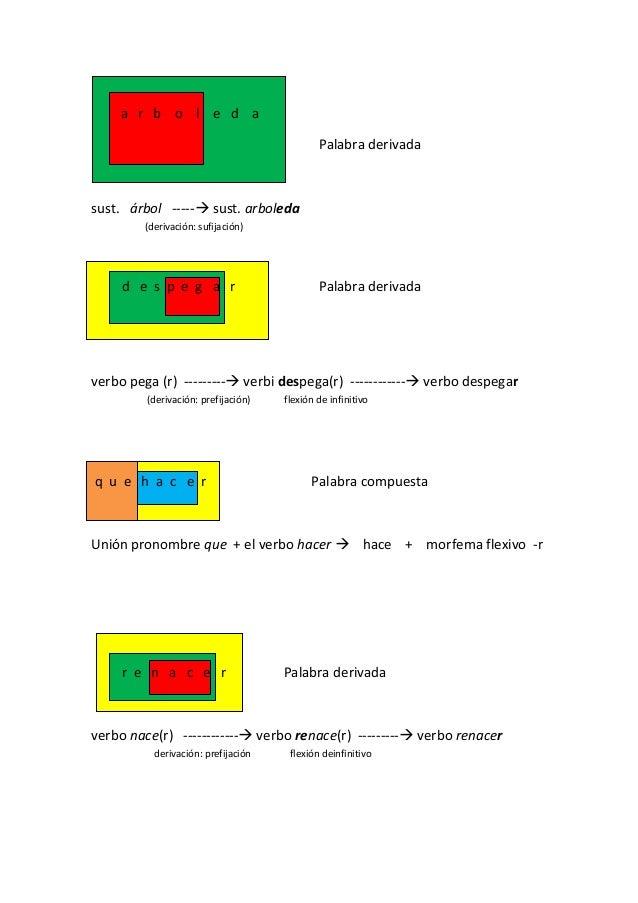a r b o l e d a Palabra derivada sust. árbol ----- sust. arboleda (derivación: sufijación) d e s p e g a r Palabra deriva...