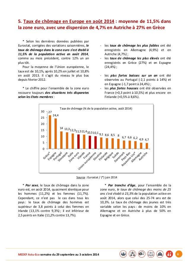 MEDEF Actu-Eco semaine du 29 septembre au 3 octobre 2014 6  5. Taux de chômage en Europe en août 2014 : moyenne de 11,5% d...