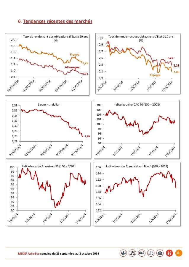 MEDEF Actu-Eco semaine du 29 septembre au 3 octobre 2014 8  6. Tendances récentes des marchés  1,25  0,91  0,8  1,0  1,2  ...