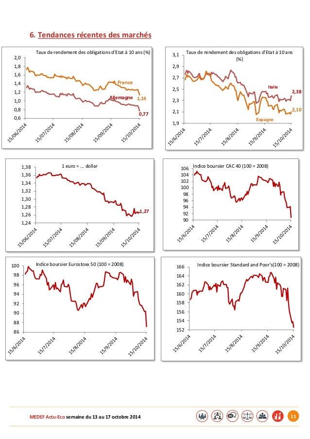 MEDEF Actu-Eco semaine du 13 au 17 octobre 2014 11  6. Tendances récentes des marchés  1,14  0,77  0,6  0,8  1,0  1,2  1,4...