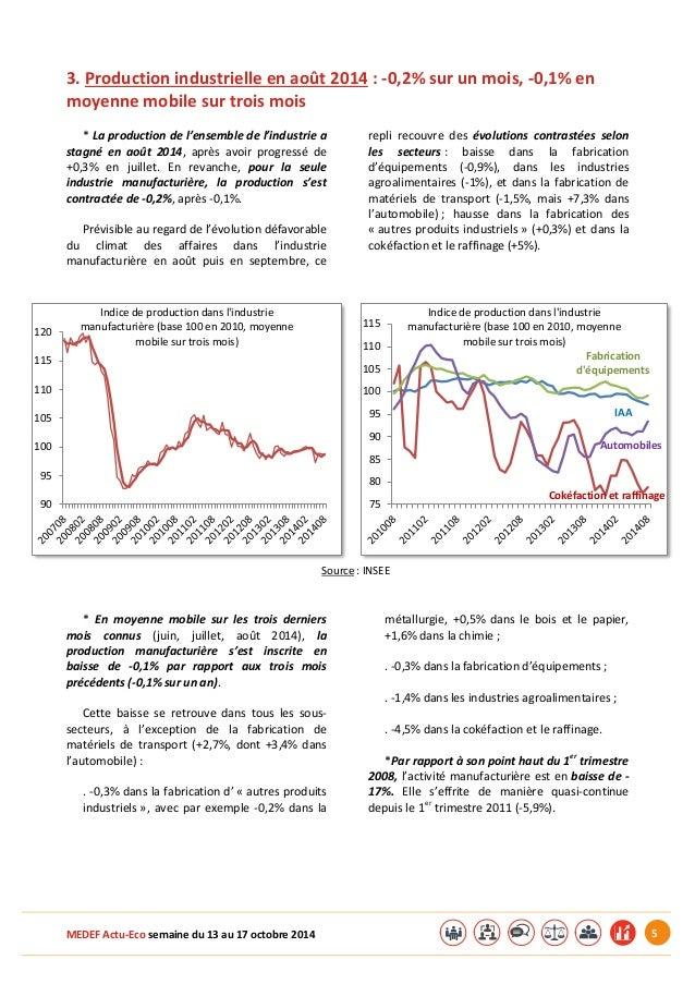 MEDEF Actu-Eco semaine du 13 au 17 octobre 2014 5  3. Production industrielle en août 2014 : -0,2% sur un mois, -0,1% en  ...