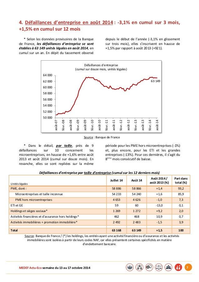 MEDEF Actu-Eco semaine du 13 au 17 octobre 2014 7  4. Défaillances d'entreprise en août 2014 : -3,1% en cumul sur 3 mois, ...