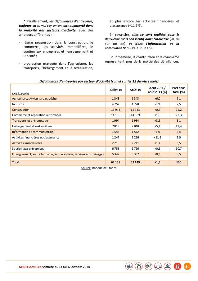 MEDEF Actu-Eco semaine du 13 au 17 octobre 2014 8  * Parallèlement, les défaillances d'entreprise,  toujours en cumul sur ...