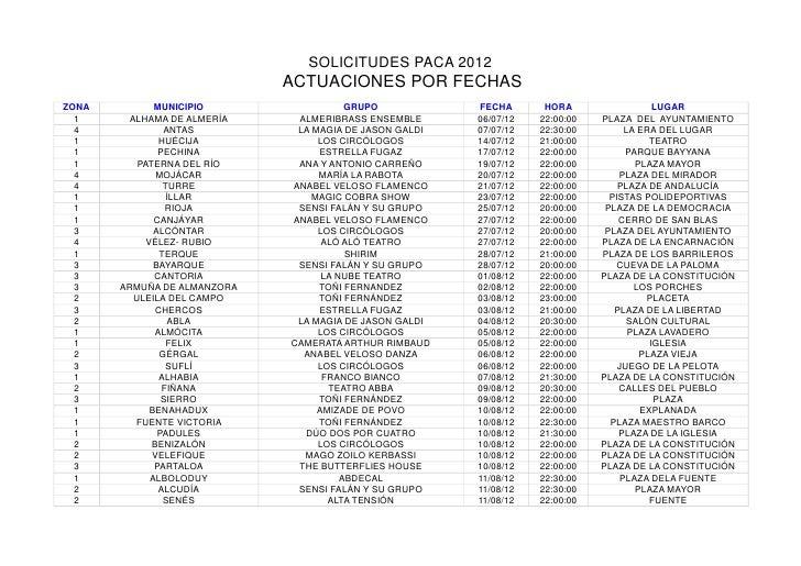SOLICITUDES PACA 2012                             ACTUACIONES POR FECHASZONA           MUNICIPIO                GRUPO     ...