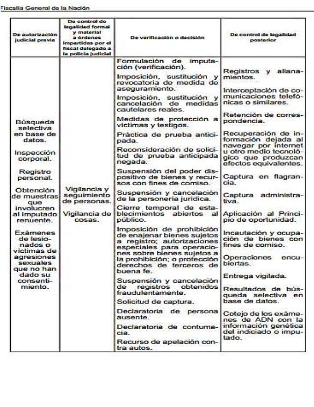 ACTUACIONES QUE REQUIEREN AUTORIZACIÓN JUDICIAL PREVIA PARA SU REALIZACIÓN1 Son actividades desarrolladas por la policía j...
