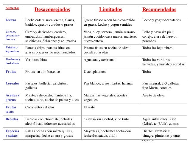 Dieta Para Diabéticos Tipo 2: Guía de Alimentos