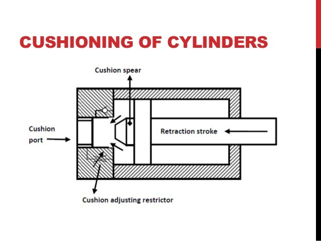 Actuators in hydraulic system