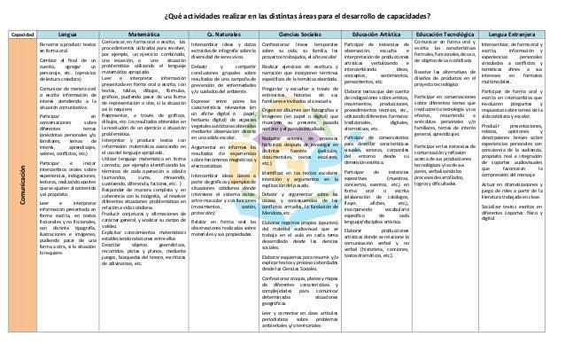 ¿Qué actividades realizar en las distintas áreas para el desarrollo de capacidades? Capacidad Lengua Matemática Cs. Natura...