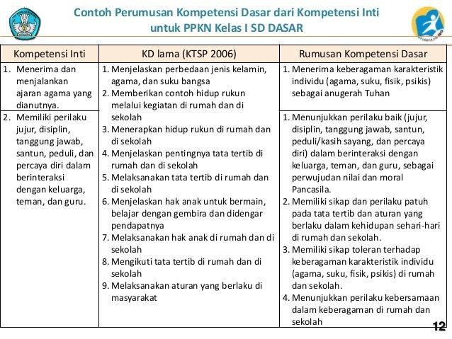 Contoh Perumusan Kompetensi Dasar dari Kompetensi Inti untuk PPKN Kelas I SD DASAR Kompetensi Inti KD lama (KTSP 2006) Rum...