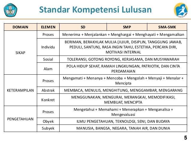 DOMAIN ELEMEN SD SMP SMA-SMK SIKAP Proses Menerima + Menjalankan + Menghargai + Menghayati + Mengamalkan Individu BERIMAN,...