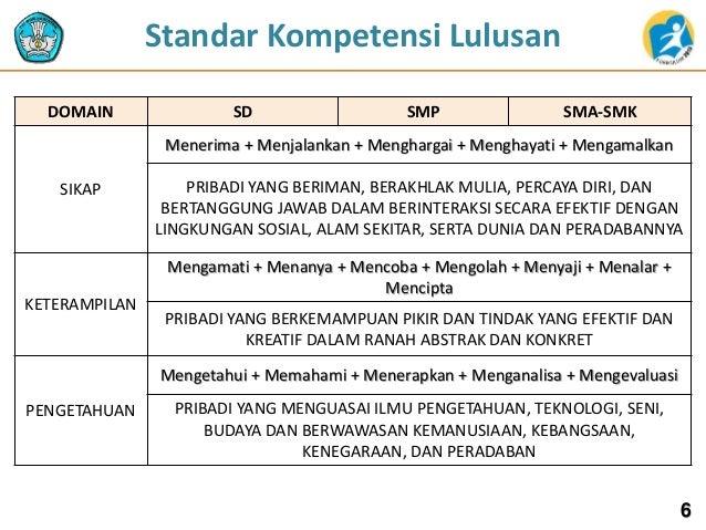 DOMAIN SD SMP SMA-SMK SIKAP Menerima + Menjalankan + Menghargai + Menghayati + Mengamalkan PRIBADI YANG BERIMAN, BERAKHLAK...