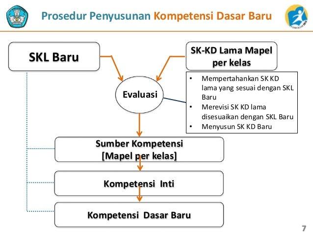 Prosedur Penyusunan Kompetensi Dasar Baru SK-KD Lama Mapel per kelasSKL Baru • Mempertahankan SK KD lama yang sesuai denga...