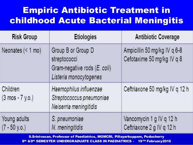 Bacterial Meningitis Treatment