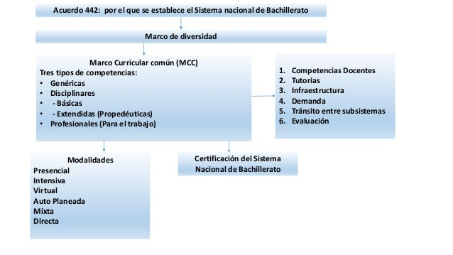 Acuerdo 442: por el que se establece el Sistema nacional de Bachillerato Marco de diversidad Marco Curricular común (MCC) ...