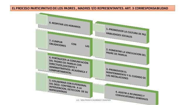 EL PROCESO PARTICIPATIVO DE LOS PADRES , MADRES Y/O REPRESENTANTES. ART. 3 CORRESPONSABILIDAD LIC. WILFRIDO CHUMBAY ZHAPAN
