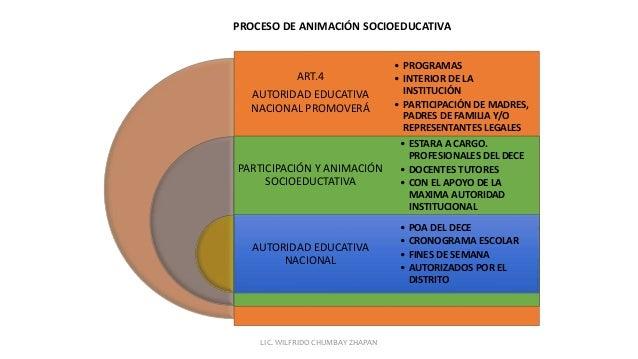 ART.4 AUTORIDAD EDUCATIVA NACIONAL PROMOVERÁ PARTICIPACIÓN Y ANIMACIÓN SOCIOEDUCTATIVA AUTORIDAD EDUCATIVA NACIONAL • PROG...