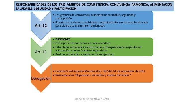 Art. 12 • Los gestores de convivencia, alimentación saludable, seguridad y participación • Ejecutar las acciones o activid...