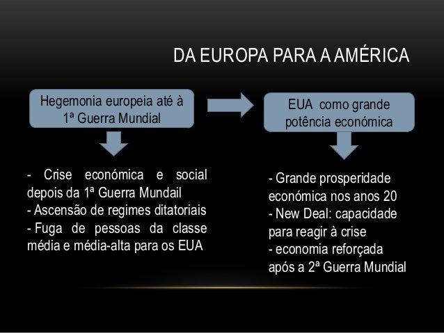 DA EUROPA PARA A AMÉRICA  Hegemonia europeia até à            EUA como grande     1ª Guerra Mundial                potênci...