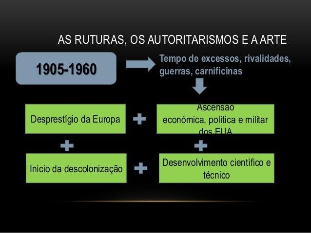 AS RUTURAS, OS AUTORITARISMOS E A ARTE                   A linguagem das artes na 1ª                       metade do sécul...