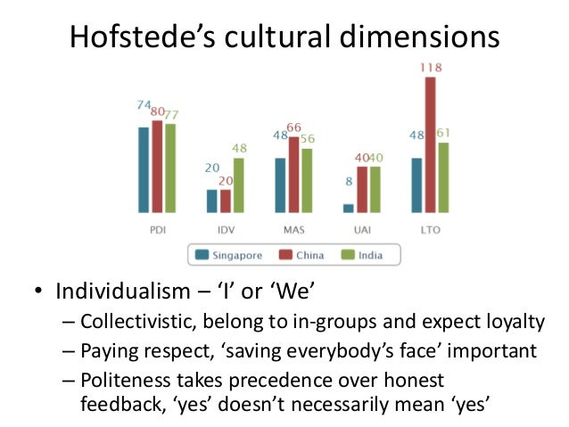 hofstede cultural dimensions in singapore Cultural differences singapore trompenaars dimensions hofstede dimensions conclusion singapore what is one of the biggest cultural difference between.