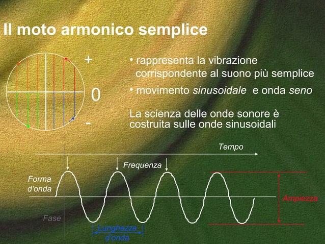 Il moto armonico semplice 0 + - Tempo Ampiezza Frequenza Lunghezza d'onda • rappresenta la vibrazione corrispondente al su...