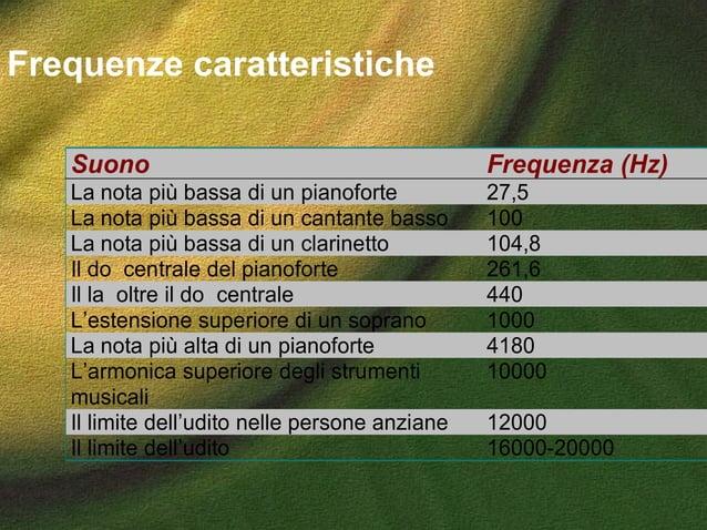 Frequenze caratteristiche Suono Frequenza (Hz) La nota più bassa di un pianoforte 27,5 La nota più bassa di un cantante ba...