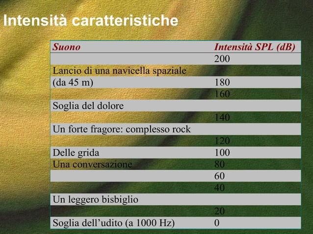Suono Intensità SPL (dB) 200 Lancio di una navicella spaziale (da 45 m) 180 160 Soglia del dolore 140 Un forte fragore: co...