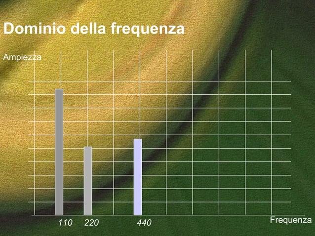 Dominio della frequenza 110 220 440 Frequenza Ampiezza