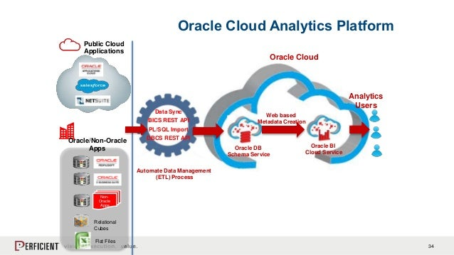 A Customer's Take on Moving from Discoverer to Oracle