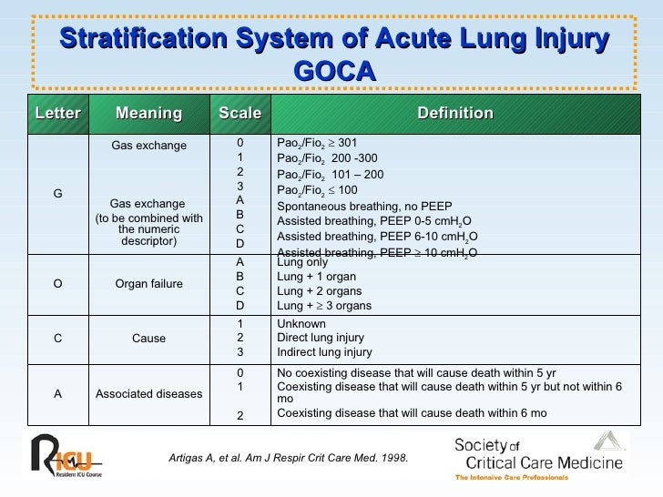 Acute Lung Injury Amp Ards