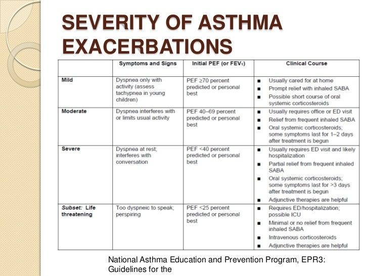 acute adult asthma