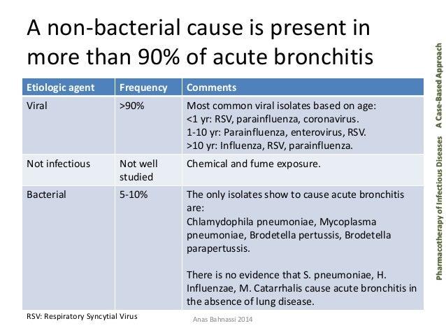 case study on acute bronchitis