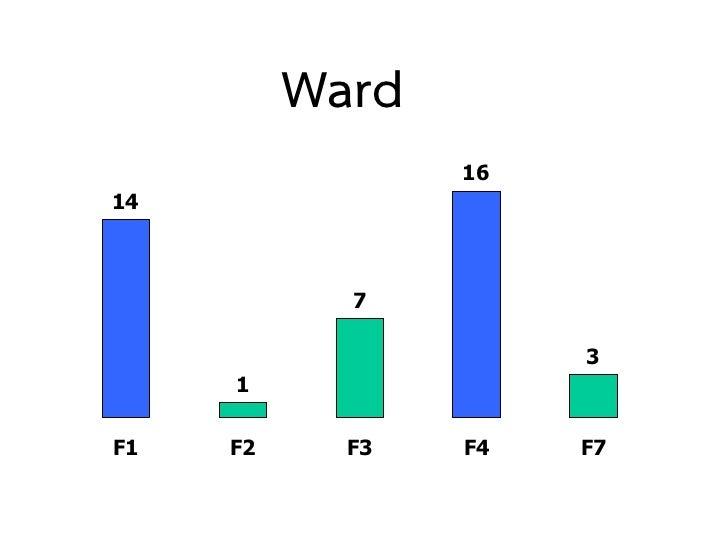 Ward                 1614            7                      3     1F1   F2     F3   F4   F7