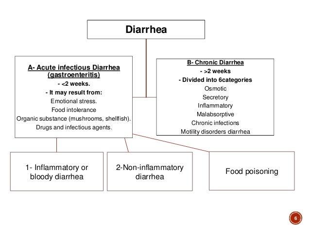 Acute diarrhea in (inflammatory, non-inflammatory, food ...