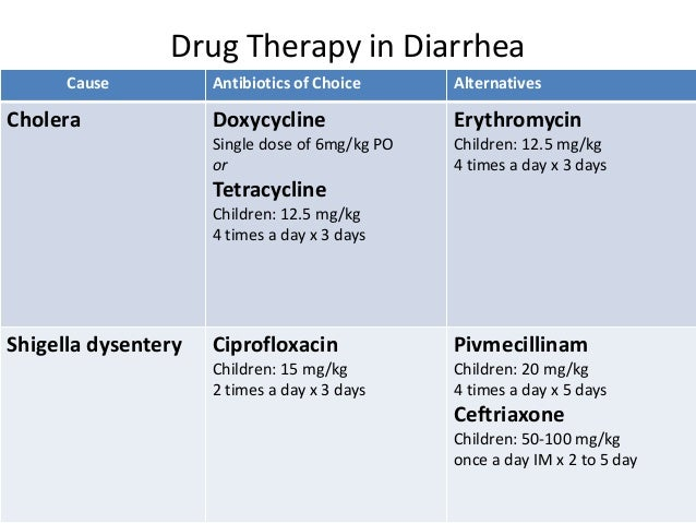 Acute Diarrheal Disease Management