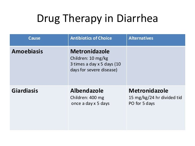 Causes For Prolonged Diarrhea In Adults Urpriority
