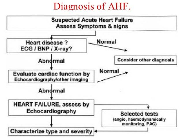 Diagnosis of AHF.