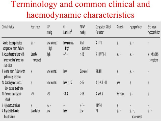 Terminology and common clinical and haemodynamic characteristics