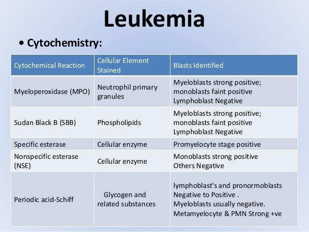 Acute leukemia lm754
