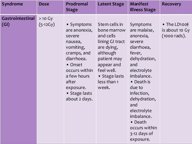 acute radiation syndrome Time phases of acute radiation syndrome - dose range 1-2 gy  ars time  phases and approximate whole body dose from exposure: 1-2 gy.