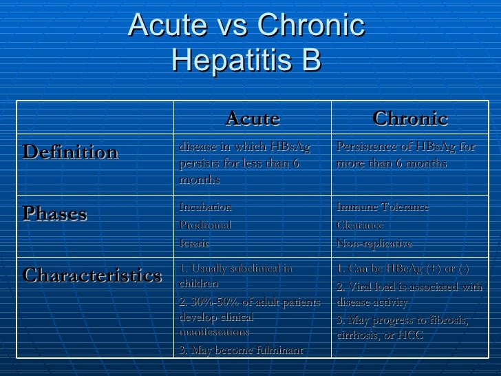 """acute hepatitis b What is hepatitis b  the symptoms of this """"acute"""" hepatitis are loss of appetite, tiredness, stomachache, nausea, and vomiting."""
