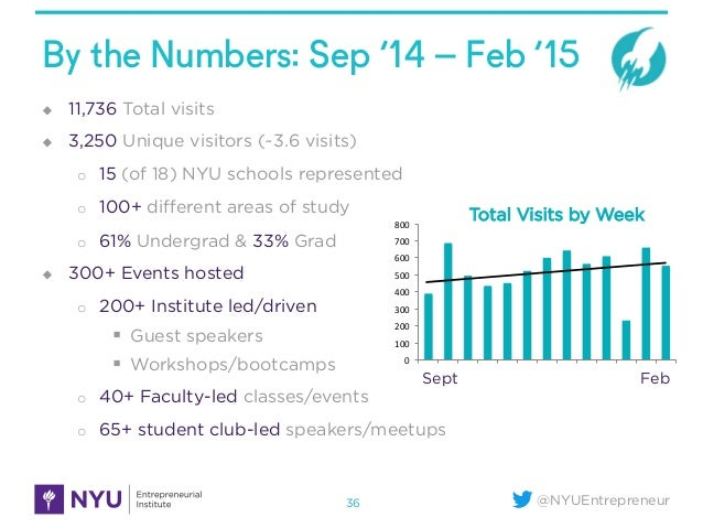 @NYUEntrepreneur By the Numbers: Sep '14 – Feb '15 u 11,736 Total visits u 3,250 Unique visitors (~3.6 visits) o 15 (...