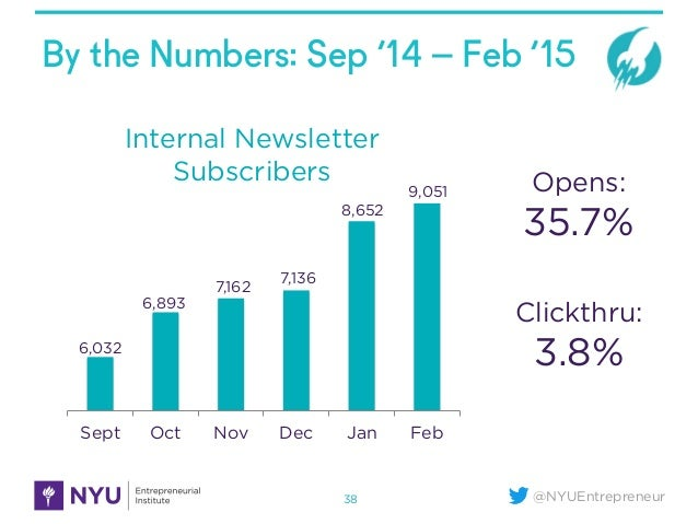 @NYUEntrepreneur By the Numbers: Sep '14 – Feb '15 38 Sept Oct Nov Dec Jan Feb Internal Newsletter Subscribers 6,032 6,893...