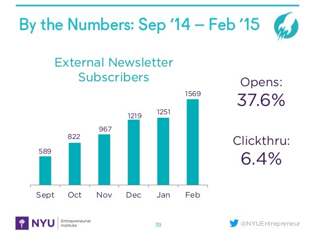 @NYUEntrepreneur By the Numbers: Sep '14 – Feb '15 39 Sept Oct Nov Dec Jan Feb External Newsletter Subscribers 589 822 967...