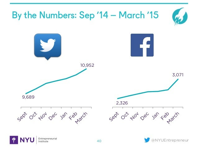 @NYUEntrepreneur By the Numbers: Sep '14 – March '15 40 9,689 10,952 2,326 3,071