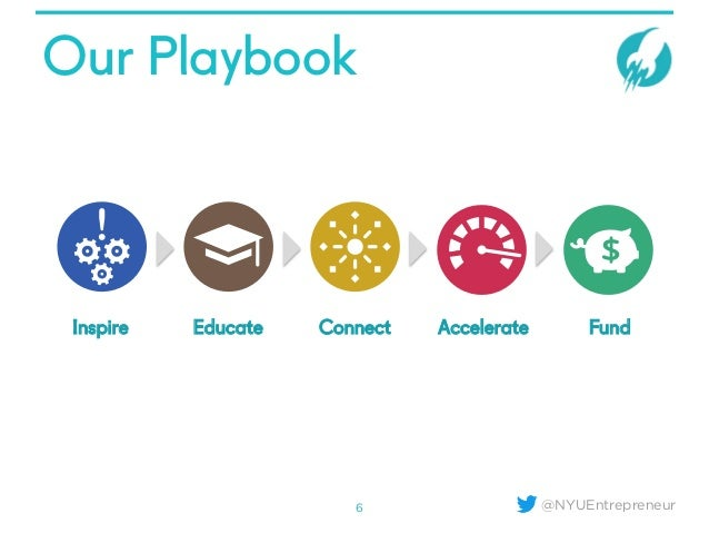 @NYUEntrepreneur Our Playbook 6 Inspire Educate Connect Accelerate Fund