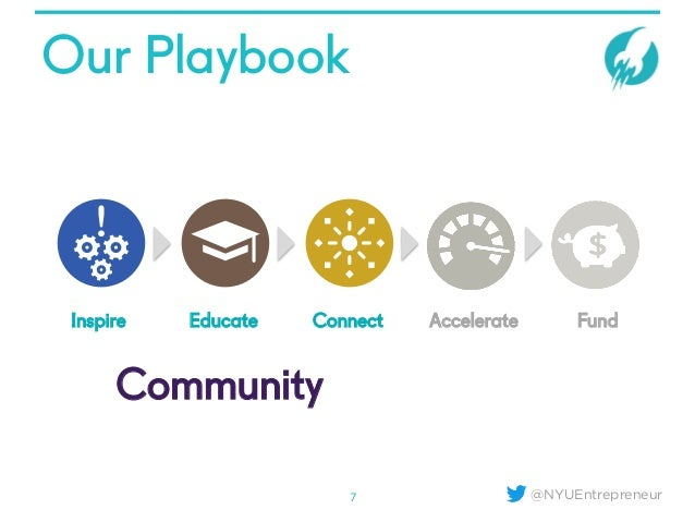 @NYUEntrepreneur Our Playbook 7 Inspire Educate Connect Accelerate Fund Community