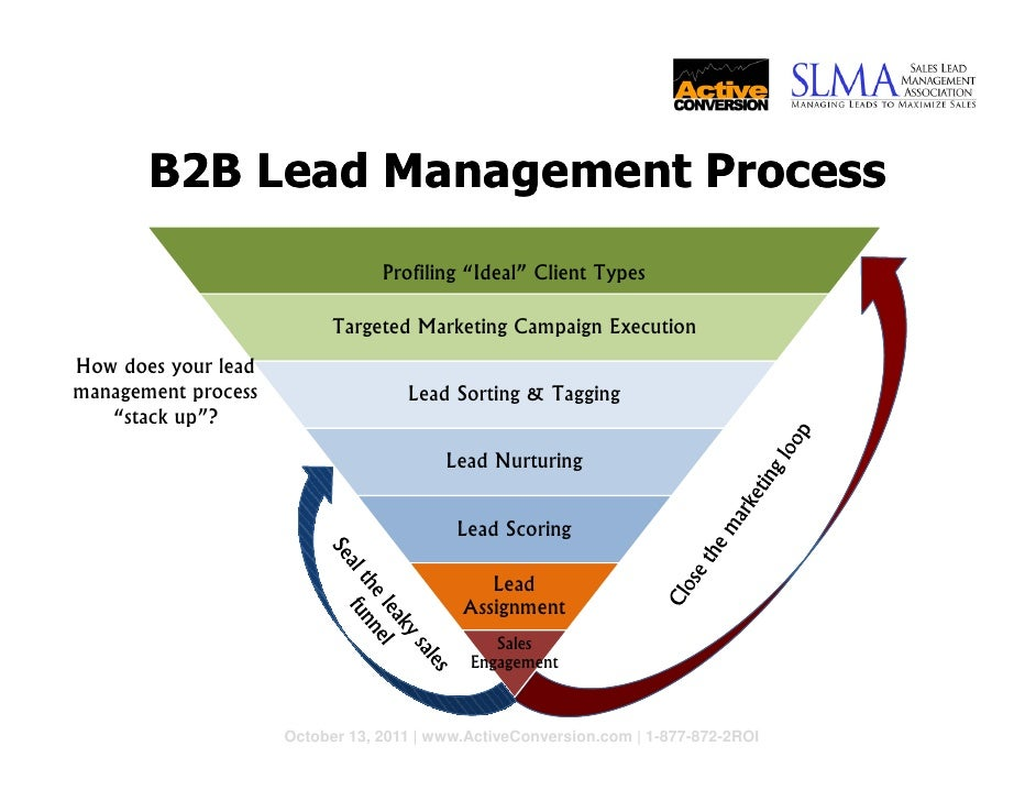 Top Lead Management Tactics That Super-Charge Your Sales & Marketing …